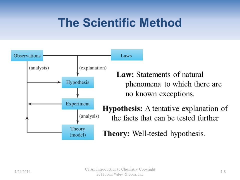 The Scientific Method C1 An Introduction to Chemistry Copyright 2011 John Wiley & Sons, Inc 1-8 Hypothesis: A tentative explanation of the facts that can be tested further Theory: Well-tested hypothesis.