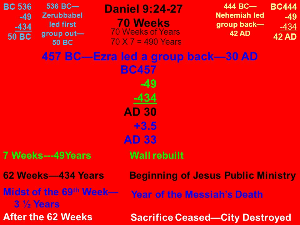 Daniel 9:24-27 70 Weeks 70 Weeks of Years 70 X 7 = 490 Years 7 Weeks---49YearsWall rebuilt Midst of the 69 th Week 3 ½ Years Year of the Messiahs Death 62 Weeks434 YearsBeginning of Jesus Public Ministry After the 62 Weeks Sacrifice CeasedCity Destroyed 457 BCEzra led a group back30 AD BC457 -49 -434 AD 30 +3.5 AD 33 BC444 -49 -434 42 AD BC 536 -49 -434 50 BC 536 BC Zerubbabel led first group out 50 BC 444 BC Nehemiah led group back 42 AD