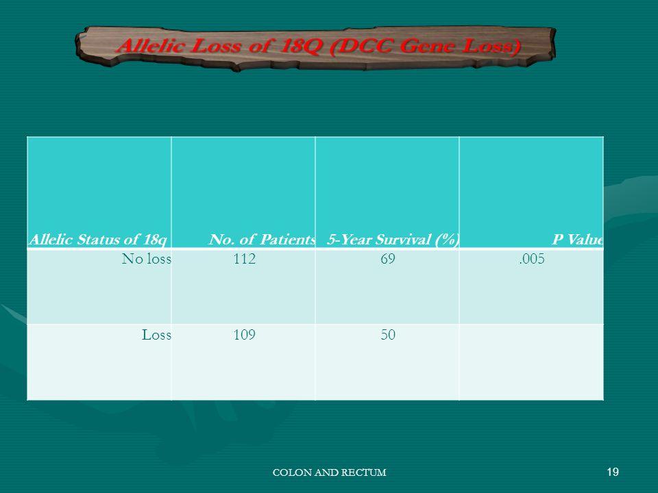 19COLON AND RECTUM Allelic Status of 18qNo. of Patients5-Year Survival (%)P Value No loss11269.005 Loss10950