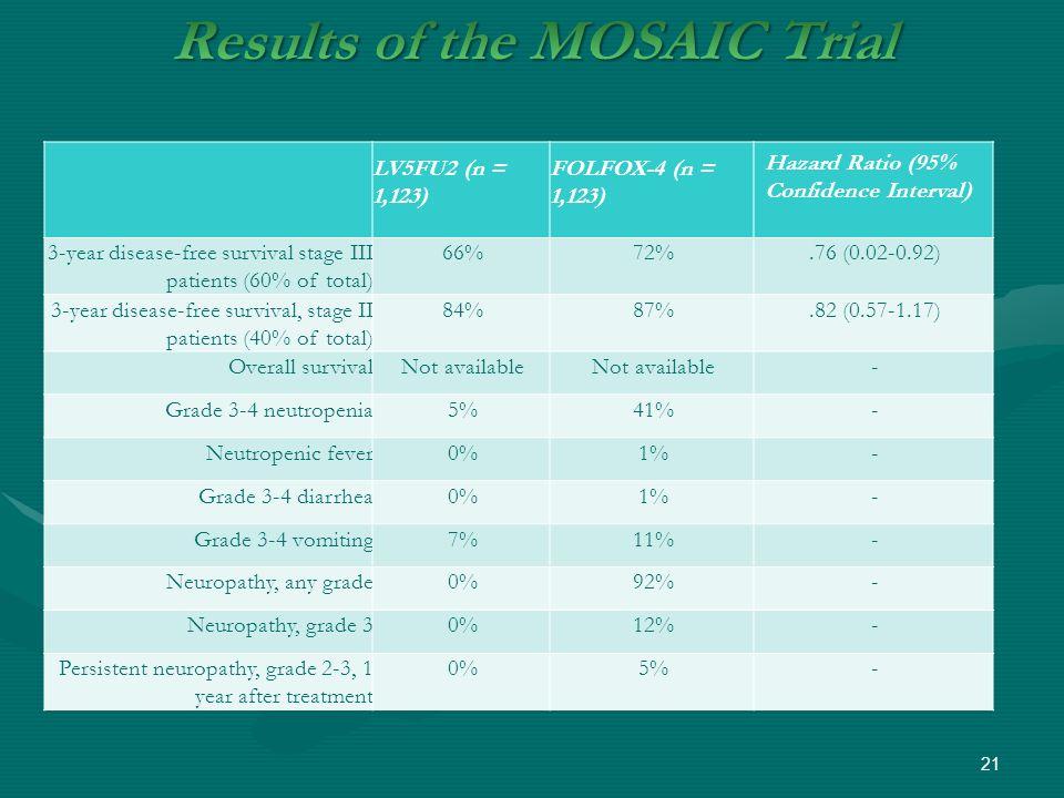 LV5FU2 (n = 1,123) FOLFOX-4 (n = 1,123) Hazard Ratio (95% Confidence Interval) 3-year disease-free survival stage III patients (60% of total) 66%72%.7