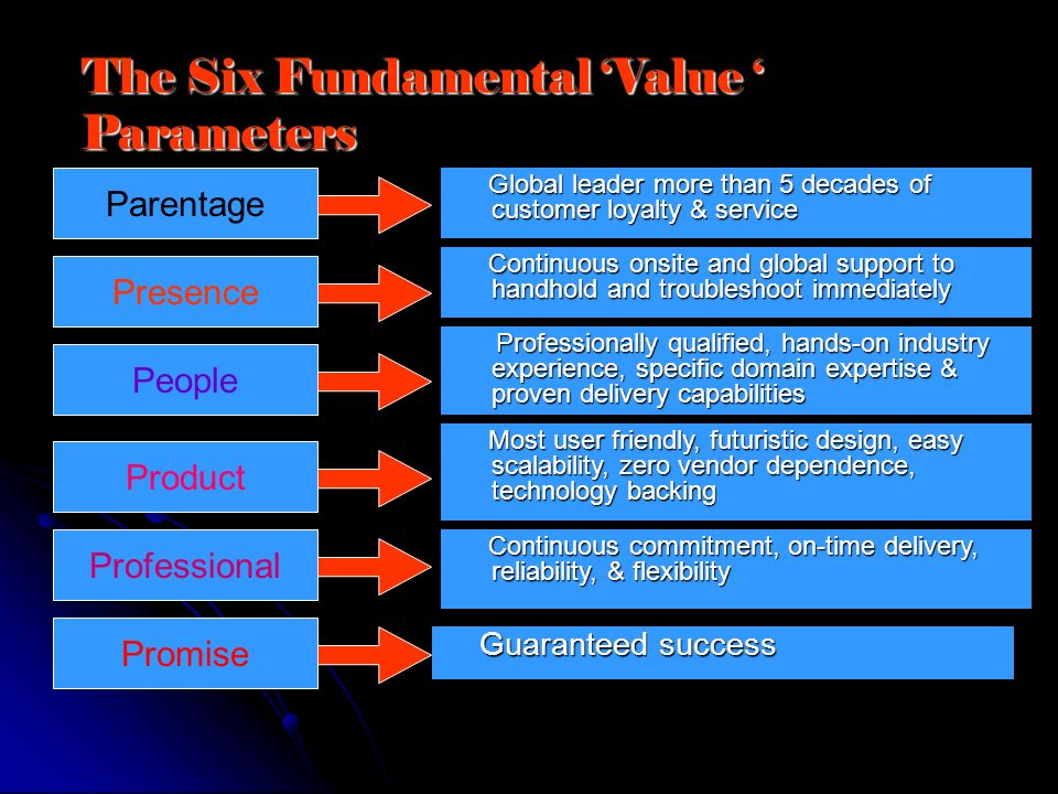 The Six Fundamental Value Parameters Parentage Presence People Product Professional Promise Global leader more than 5 decades of customer loyalty & se