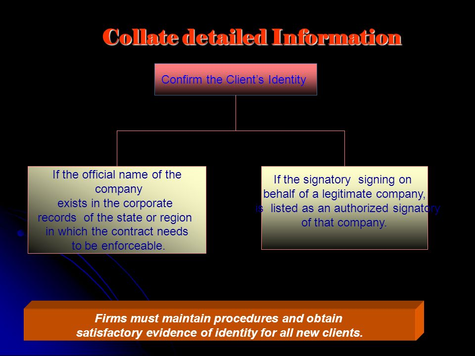 Collate detailed Information Firms must maintain procedures and obtain satisfactory evidence of identity for all new clients. Confirm the Clients Iden