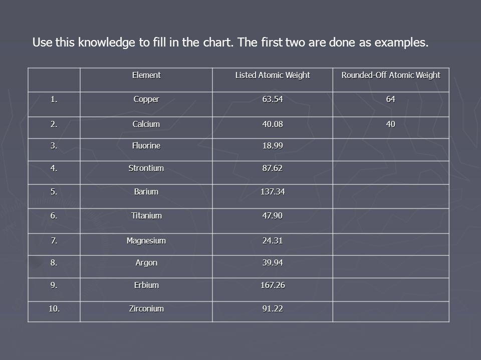 Element Listed Atomic Weight Rounded-Off Atomic Weight 1.Copper63.5464 2.Calcium40.0840 3.Fluorine18.99 4.Strontium87.62 5.Barium137.34 6.Titanium47.90 7.Magnesium24.31 8.Argon39.94 9.Erbium167.26 10.Zirconium91.22 Use this knowledge to fill in the chart.