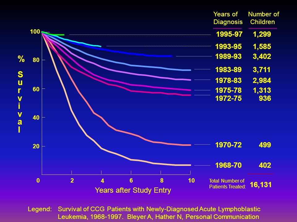 1975-78 1972-75 02 4 8610 80 60 40 20 100 Years after Study Entry %Survival%Survival 1989-93 1983-89 1978-83 1970-72 1968-70 3,402 3,711 2,984 1,313 9