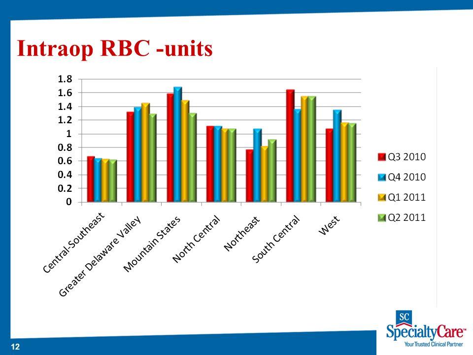 12 Intraop RBC -units