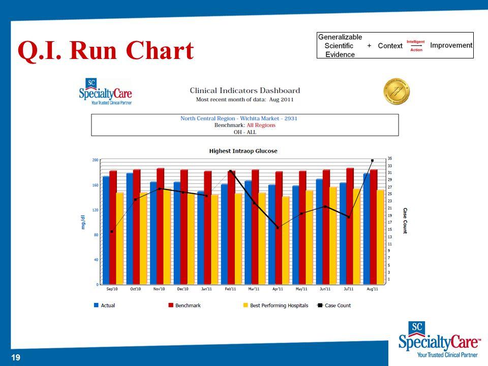 19 Q.I. Run Chart