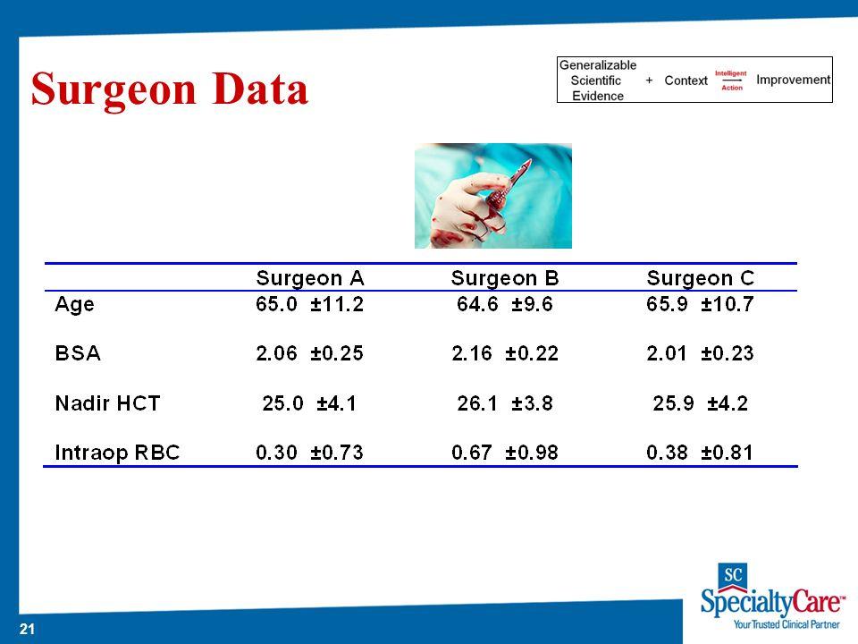 21 Surgeon Data
