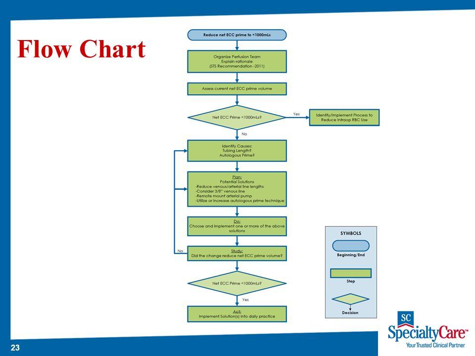 23 Flow Chart