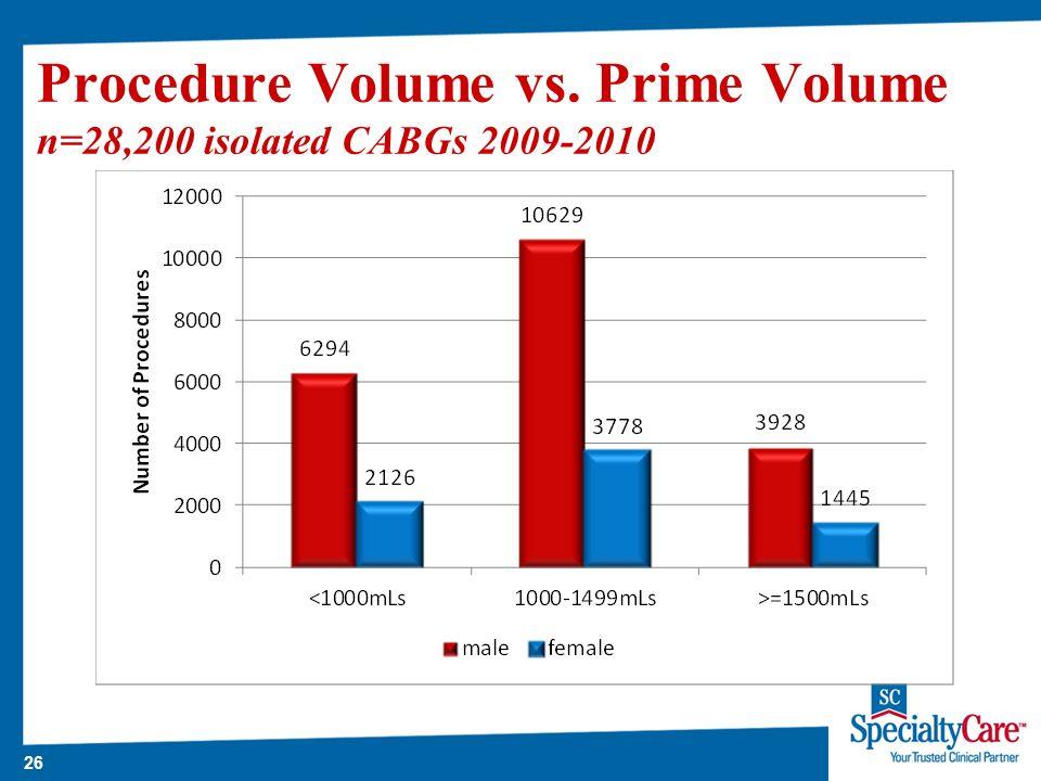 26 Procedure Volume vs. Prime Volume n=28,200 isolated CABGs 2009-2010