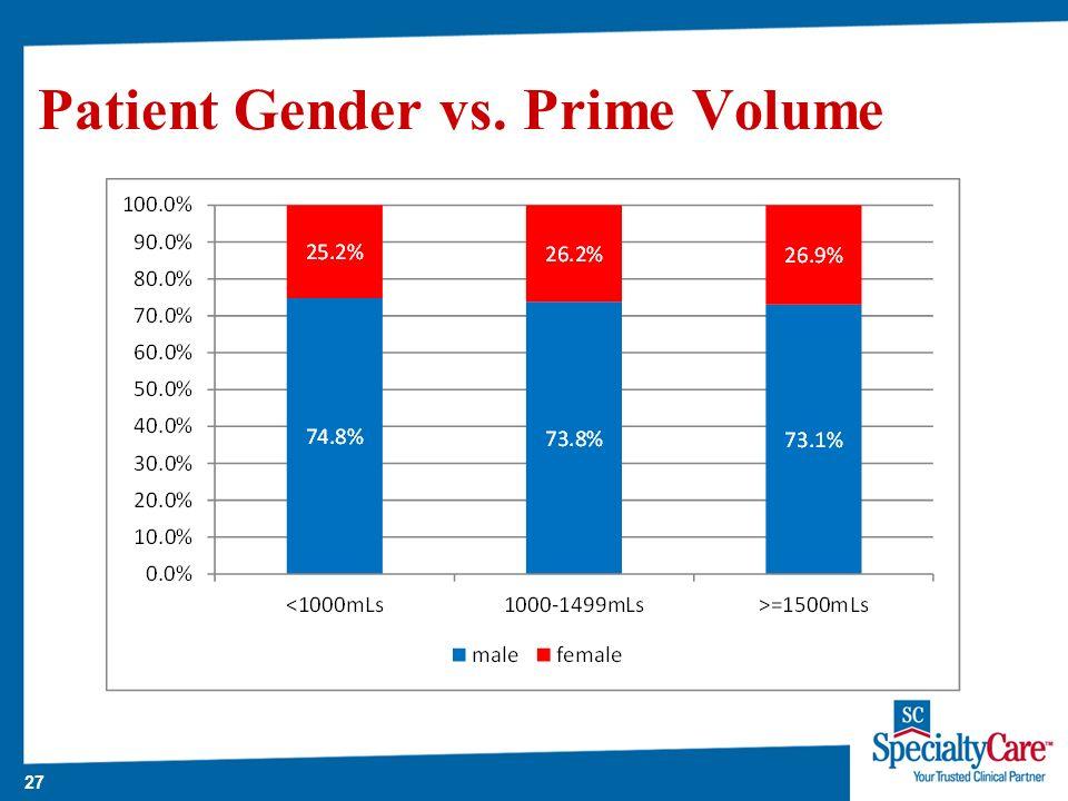 27 Patient Gender vs. Prime Volume