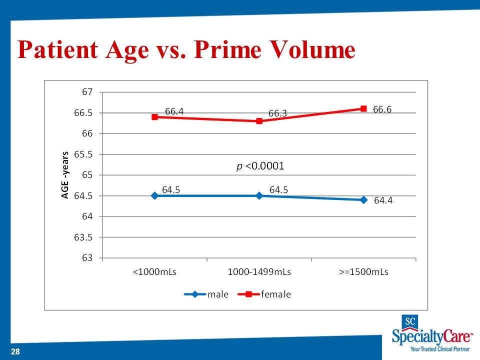 28 Patient Age vs. Prime Volume