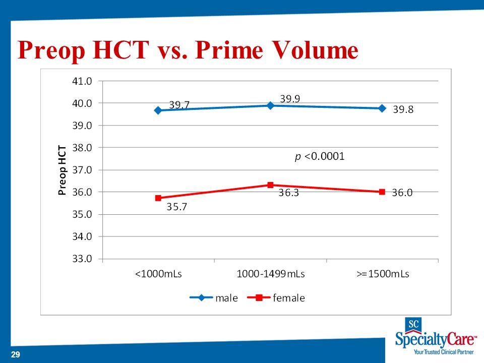 29 Preop HCT vs. Prime Volume