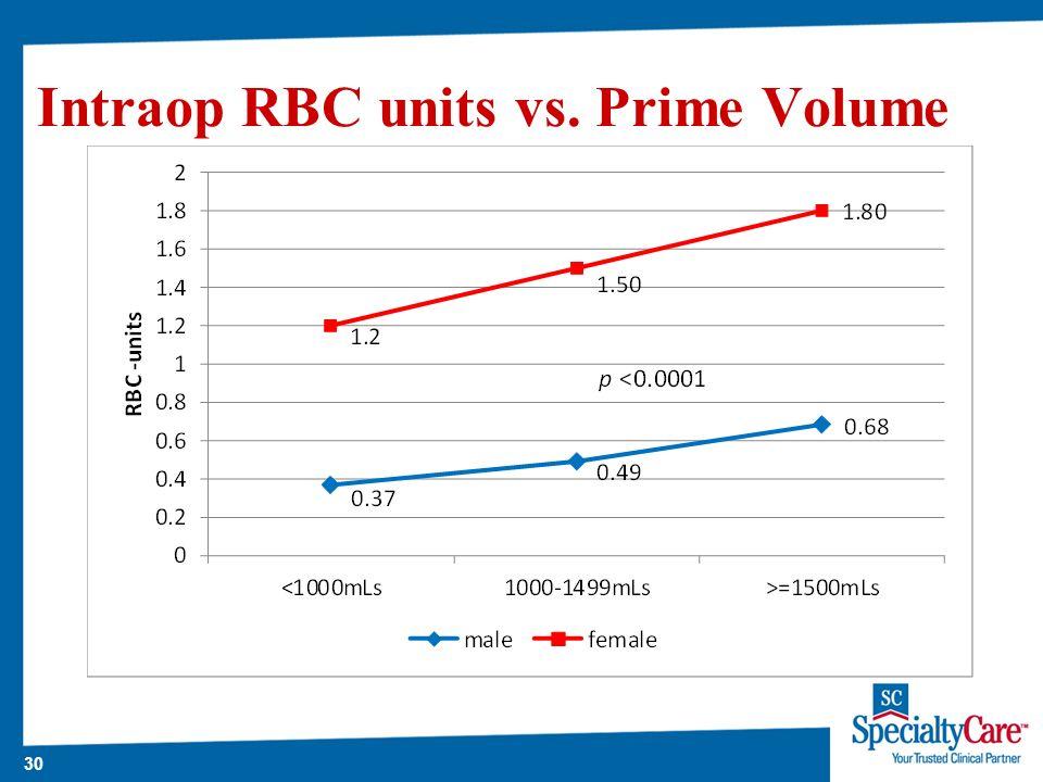 30 Intraop RBC units vs. Prime Volume