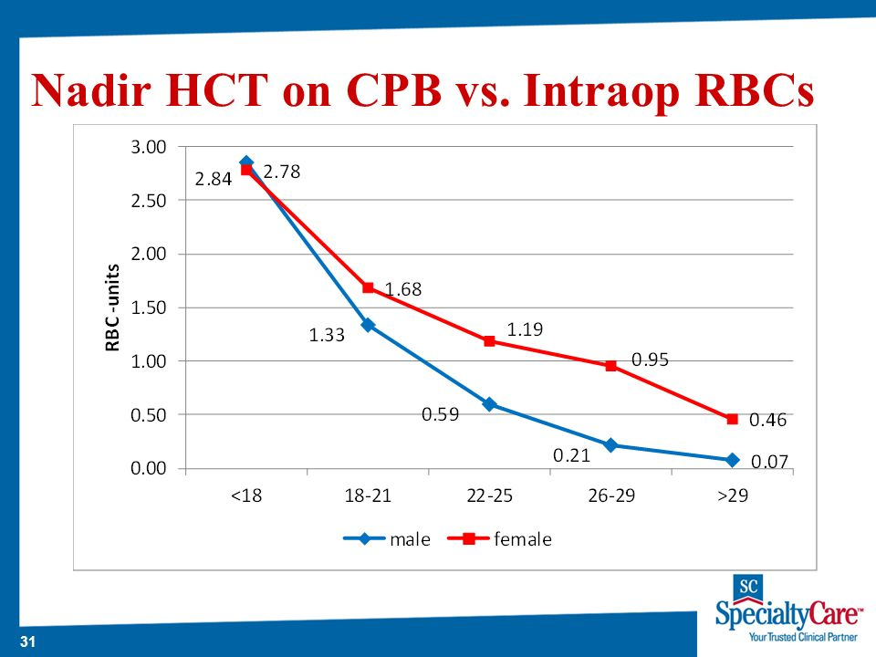 31 Nadir HCT on CPB vs. Intraop RBCs