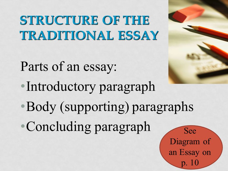 STRUCTURE OF THE TRADITIONAL ESSAY Parts of an essay: Introductory paragraph Body (supporting) paragraphs Concluding paragraph See Diagram of an Essay on p.