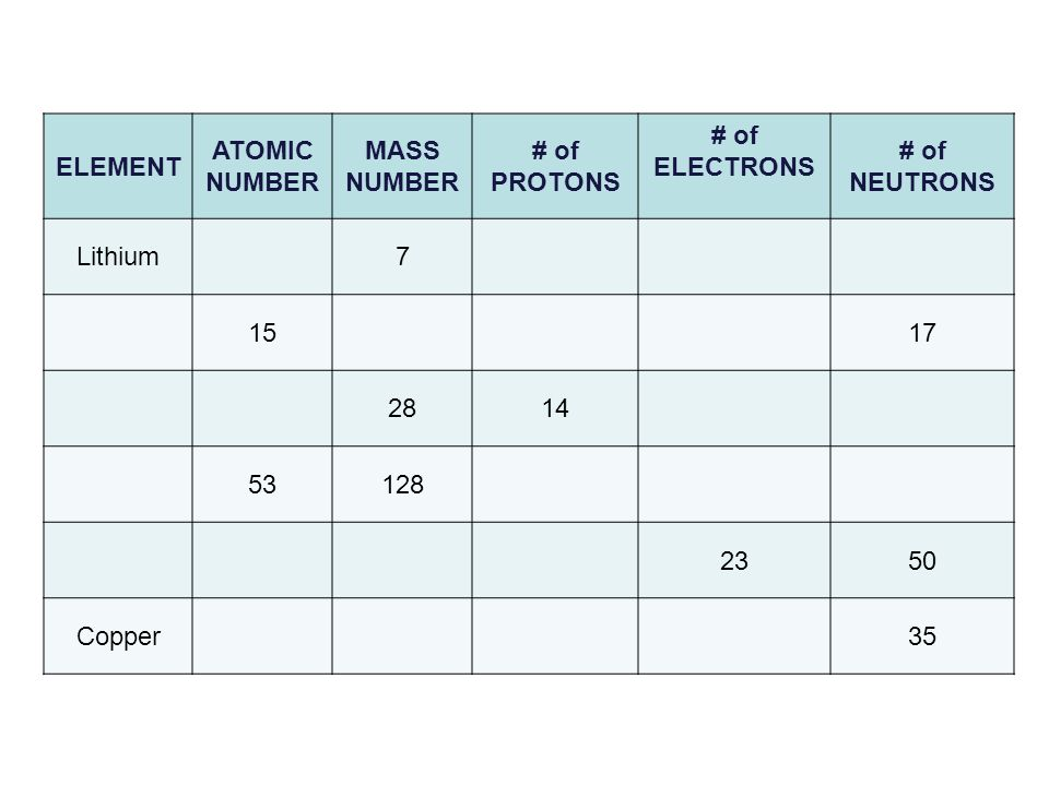 ELEMENT ATOMIC NUMBER MASS NUMBER # of PROTONS # of ELECTRONS # of NEUTRONS Lithium7 1517 2814 53128 2350 Copper35