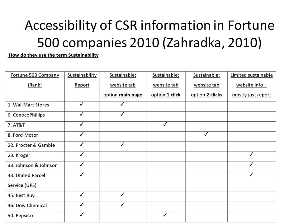 Accessibility of CSR information in Fortune 500 companies 2010 (Zahradka, 2010)