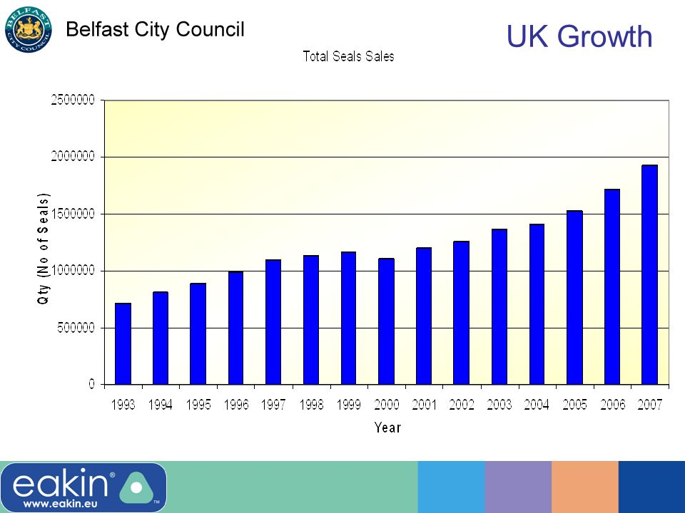 UK Growth