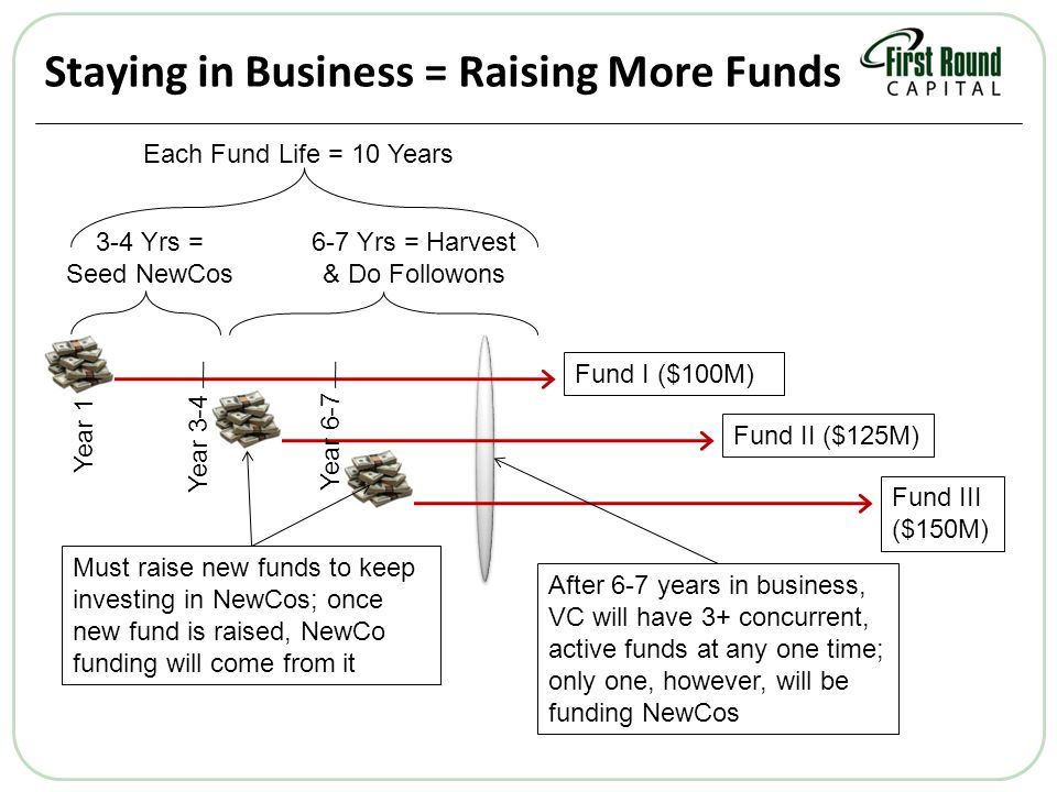 Staying in Business = Raising More Funds Year 1 Year 3-4 Each Fund Life = 10 Years 3-4 Yrs = Seed NewCos 6-7 Yrs = Harvest & Do Followons Must raise new funds to keep investing in NewCos; once new fund is raised, NewCo funding will come from it Fund III ($150M) Fund II ($125M) Fund I ($100M) After 6-7 years in business, VC will have 3+ concurrent, active funds at any one time; only one, however, will be funding NewCos Year 6-7