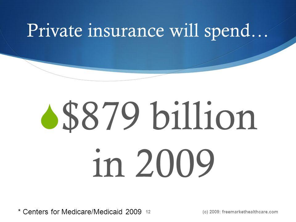 Private insurance will spend… $879 billion in 2009 (c) 2009: freemarkethealthcare.com12 * Centers for Medicare/Medicaid 2009