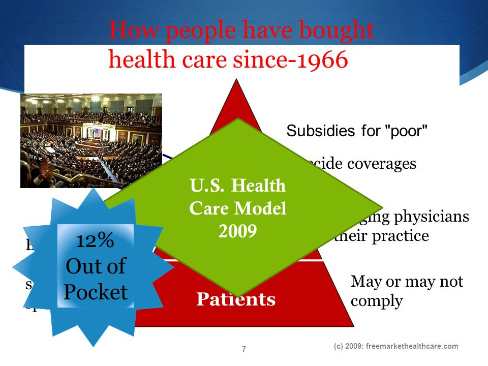 Payers Providers Patients Decide coverages Managing physicians & their practice May or may not comply But they will spend, spend, spend U.S.