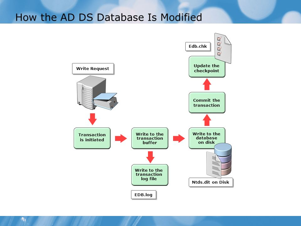 How the AD DS Database Is Modified Write Request Transaction is initiated Write to the transaction buffer Write to the database on disk Ntds.dit on Di