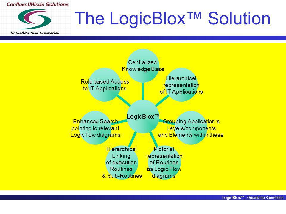 LogicBlox, Organizing Knowledge The LogicBlox Solution LogicBlox Centralized Knowledge Base Hierarchical representation of IT Applications Grouping Application s Layers/components and Elements within these Pictorial representation of Routines as Logic Flow diagrams Hierarchical Linking of execution Routines & Sub-Routines Enhanced Search pointing to relevant Logic flow diagrams Role based Access to IT Applications