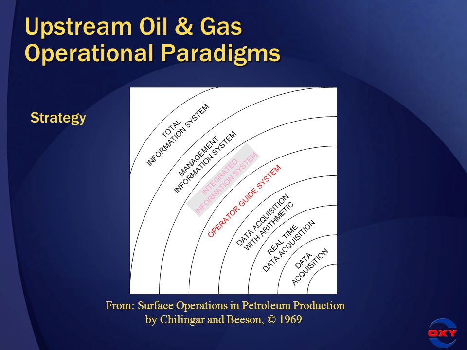 From: Surface Operations in Petroleum Production by Chilingar and Beeson, © 1969 Strategy Upstream Oil & Gas Operational Paradigms
