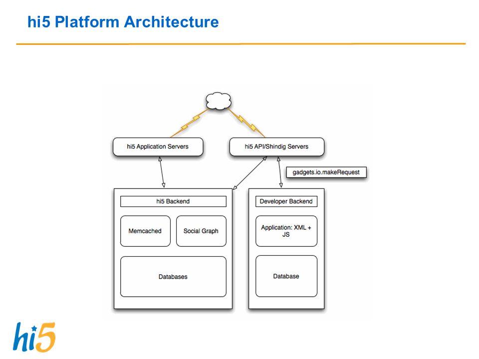 hi5 Platform Architecture