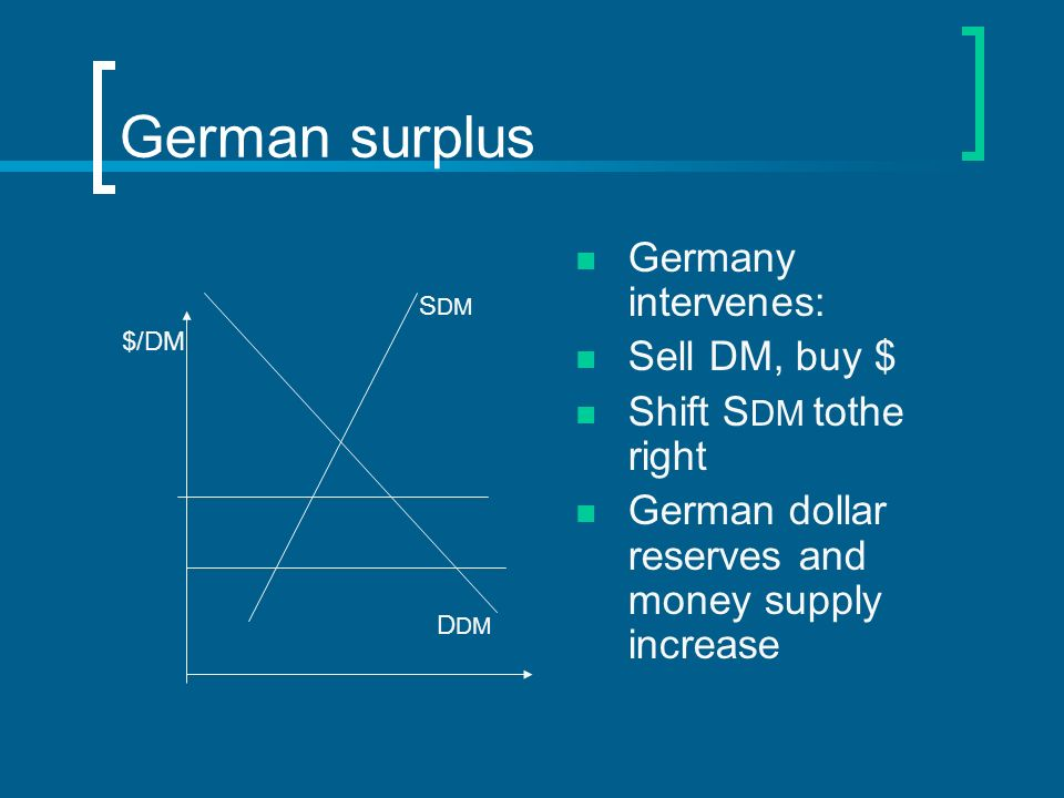 German surplus Germany intervenes: Sell DM, buy $ Shift S DM tothe right German dollar reserves and money supply increase S DM D DM $/DM