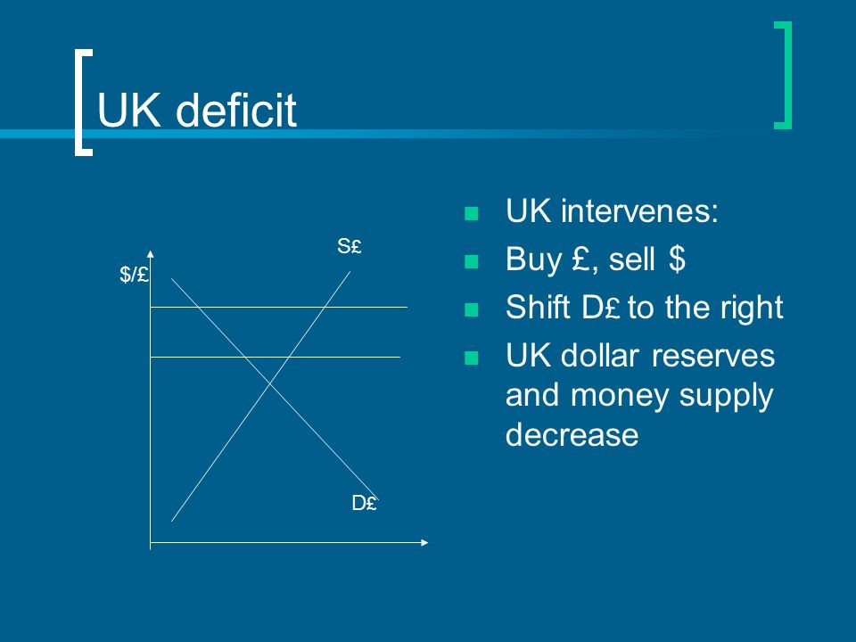 UK deficit UK intervenes: Buy £, sell $ Shift D £ to the right UK dollar reserves and money supply decrease S£S£ D£D£ $/£