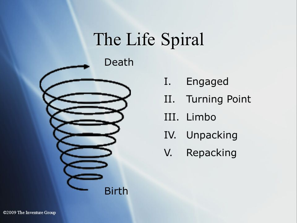 The Life Spiral I.Engaged II.Turning Point III.Limbo IV.Unpacking V.Repacking Birth Death ©2009 The Inventure Group