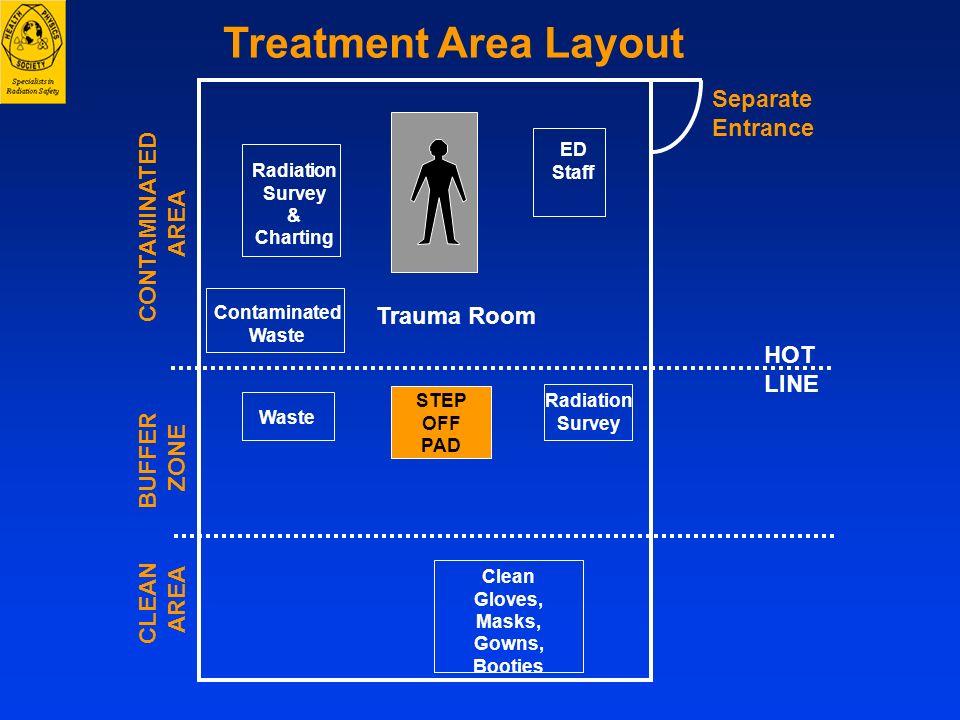Contaminated Waste Treatment Area Layout Radiation Survey HOT LINE STEP OFF PAD CONTAMINATED AREA BUFFER ZONE CLEAN AREA Radiation Survey & Charting E