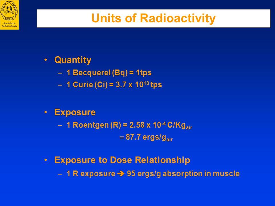 Units of Radioactivity Quantity –1 Becquerel (Bq) = 1tps –1 Curie (Ci) = 3.7 x 10 10 tps Exposure –1 Roentgen (R) = 2.58 x 10 -4 C/Kg air 87.7 ergs/g
