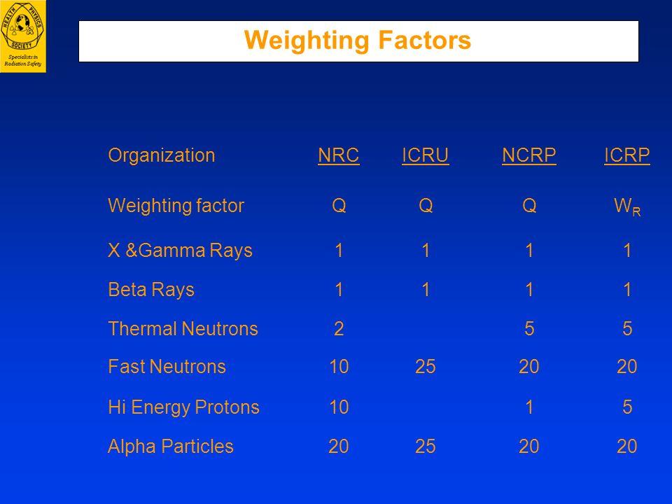 Weighting Factors OrganizationNRCICRUNCRPICRP Weighting factorQQQWRWR X &Gamma Rays1111 Beta Rays1111 Thermal Neutrons255 Fast Neutrons102520 Hi Energ