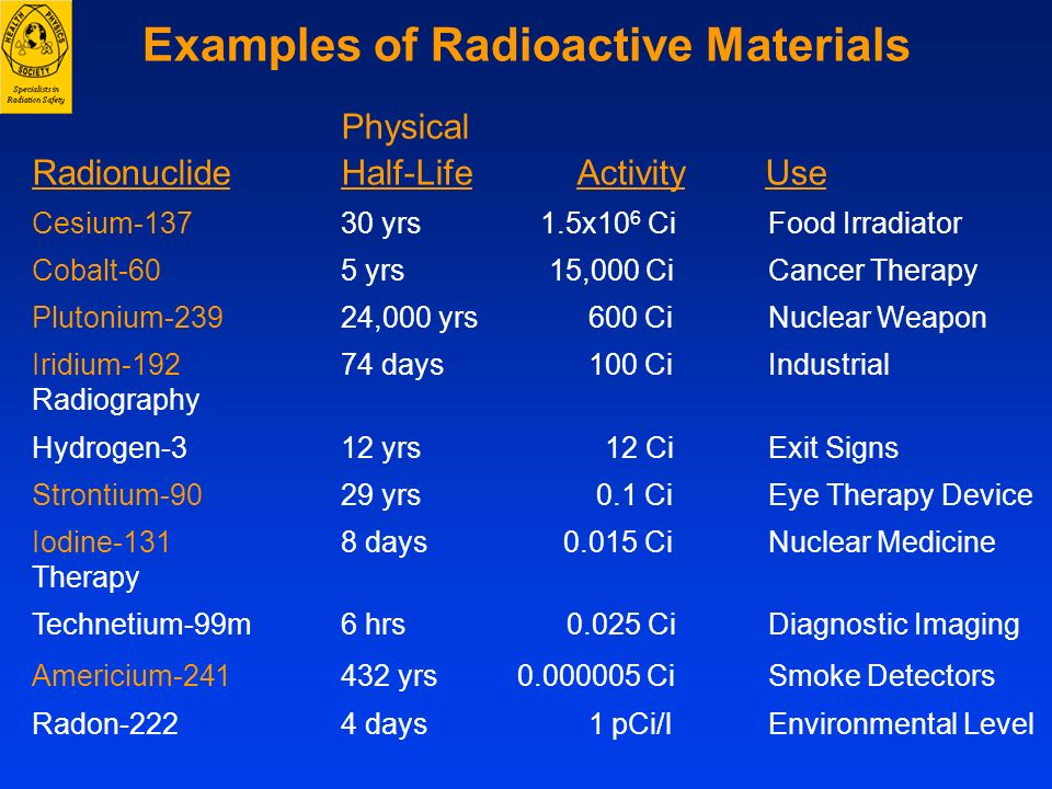 Physical Radionuclide Half-Life Activity Use Cesium-137 30 yrs 1.5x10 6 Ci Food Irradiator Cobalt-60 5 yrs 15,000 Ci Cancer Therapy Plutonium-23924,00