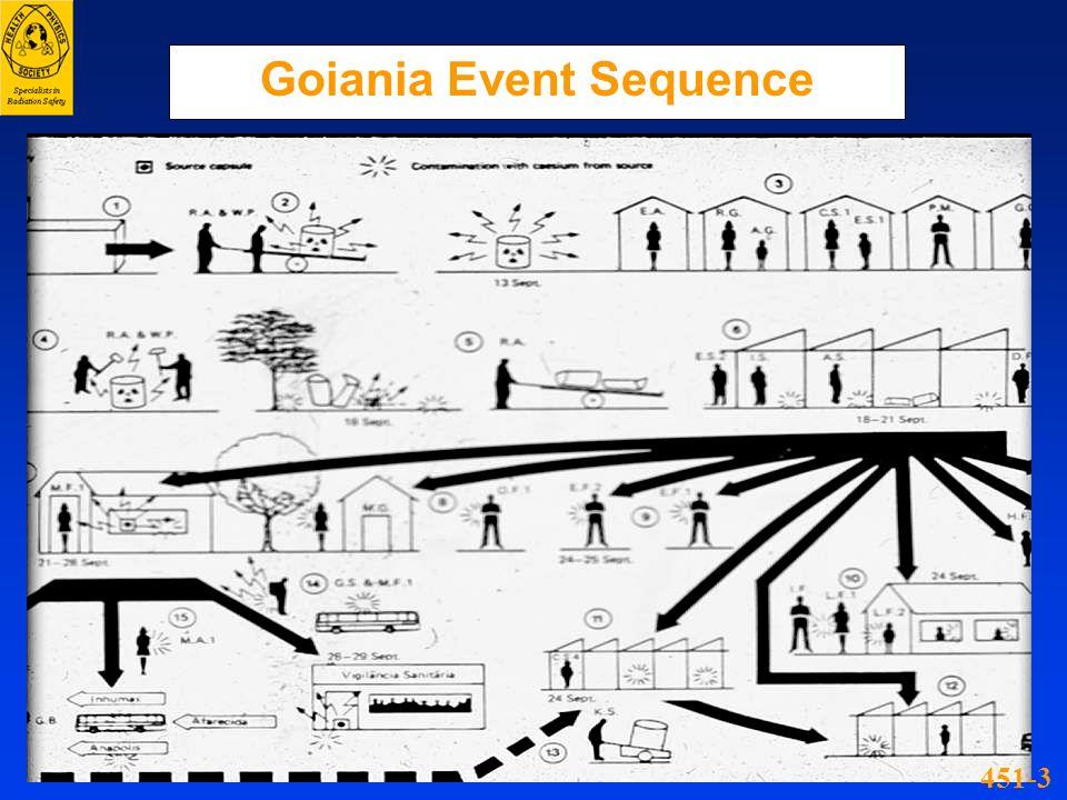 Goiania Event Sequence 451-3