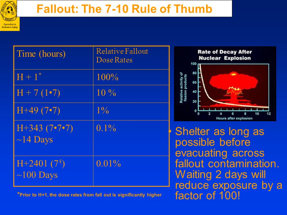 Fallout: The 7-10 Rule of Thumb Time (hours) Relative Fallout Dose Rates H + 1 * 100% H + 7 (1 7) 10 % H+49 (7 7) 1% H+343 (7 7 7) ~14 Days 0.1% H+240