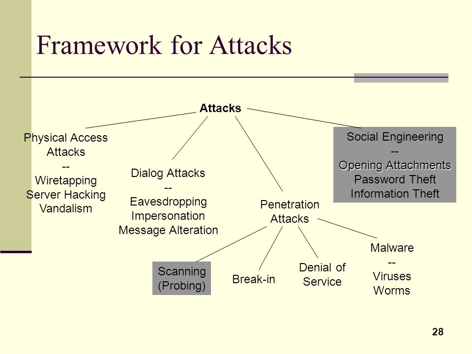 28 Framework for Attacks Attacks Physical Access Attacks -- Wiretapping Server Hacking Vandalism Dialog Attacks -- Eavesdropping Impersonation Message