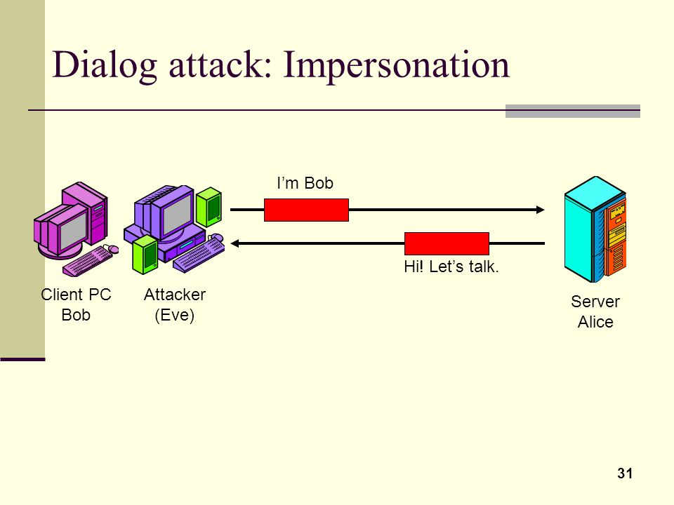 31 Dialog attack: Impersonation Client PC Bob Server Alice Attacker (Eve) Im Bob Hi! Lets talk.