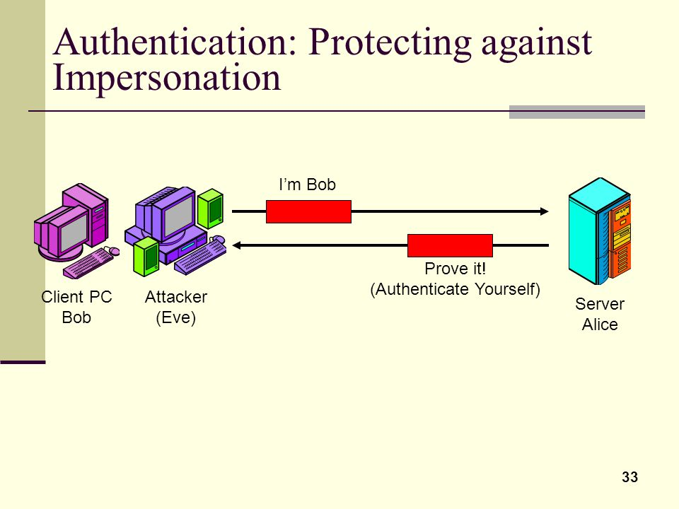 33 Authentication: Protecting against Impersonation Client PC Bob Server Alice Attacker (Eve) Im Bob Prove it! (Authenticate Yourself)