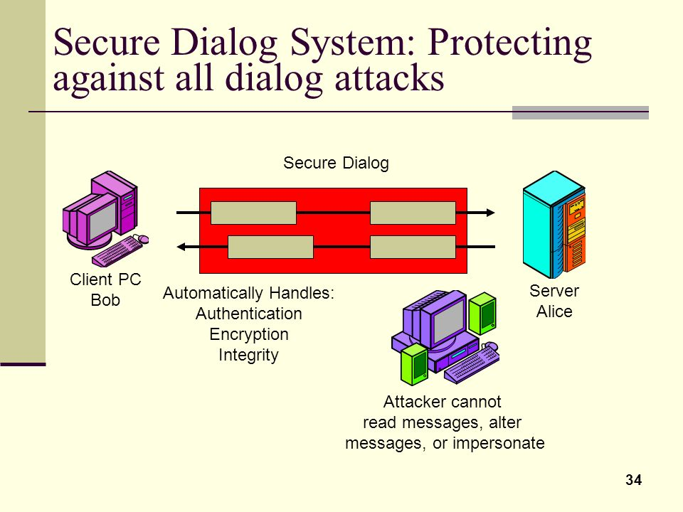 34 Secure Dialog System: Protecting against all dialog attacks Client PC Bob Server Alice Secure Dialog Attacker cannot read messages, alter messages,