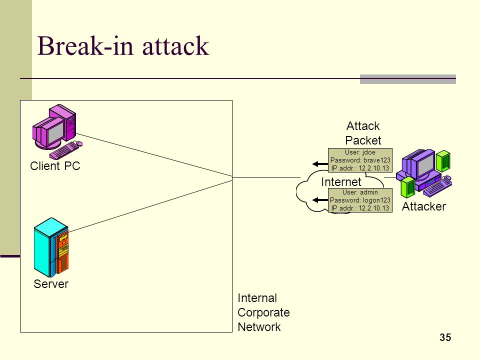 35 Break-in attack User: jdoe Password: brave123 IP addr.: 12.2.10.13 Attack Packet Internet Attacker Client PC Server Internal Corporate Network User