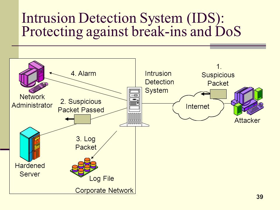 39 Intrusion Detection System (IDS): Protecting against break-ins and DoS 1. Suspicious Packet Internet Attacker Network Administrator Hardened Server