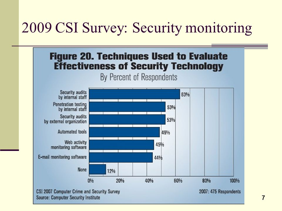 7 2009 CSI Survey: Security monitoring