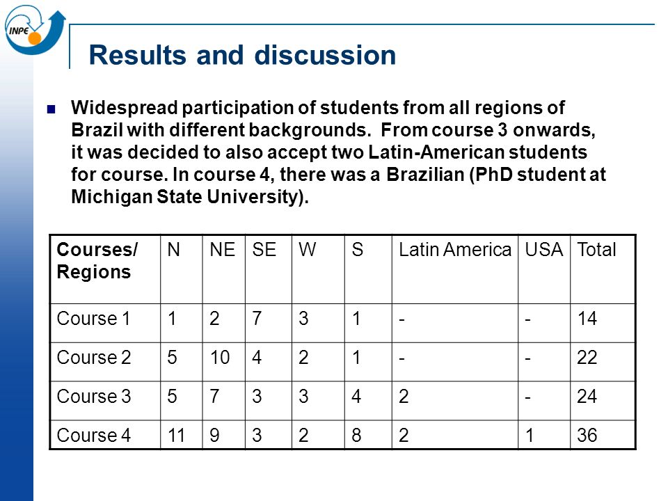Results and discussion Widespread participation of students from all regions of Brazil with different backgrounds.
