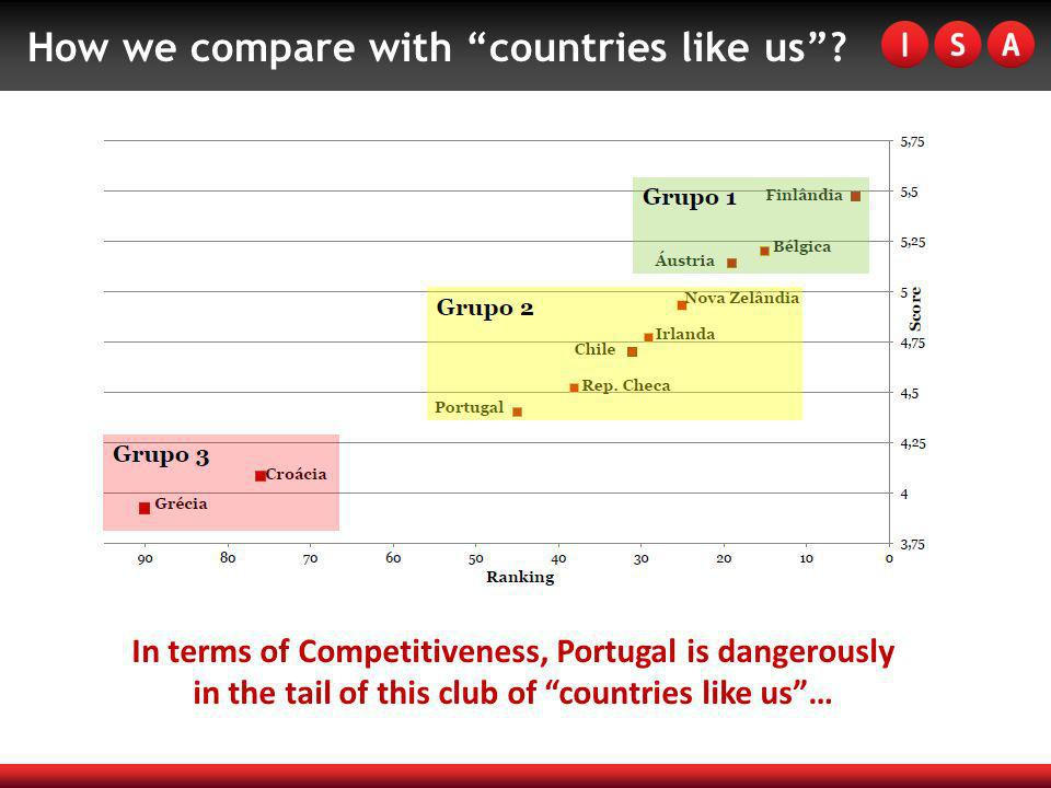 In terms of Competitiveness, Portugal is dangerously in the tail of this club of countries like us… How we compare with countries like us?