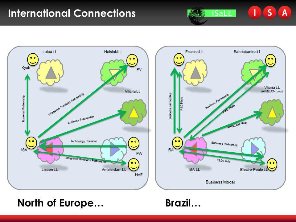 International Connections North of Europe… Brazil…