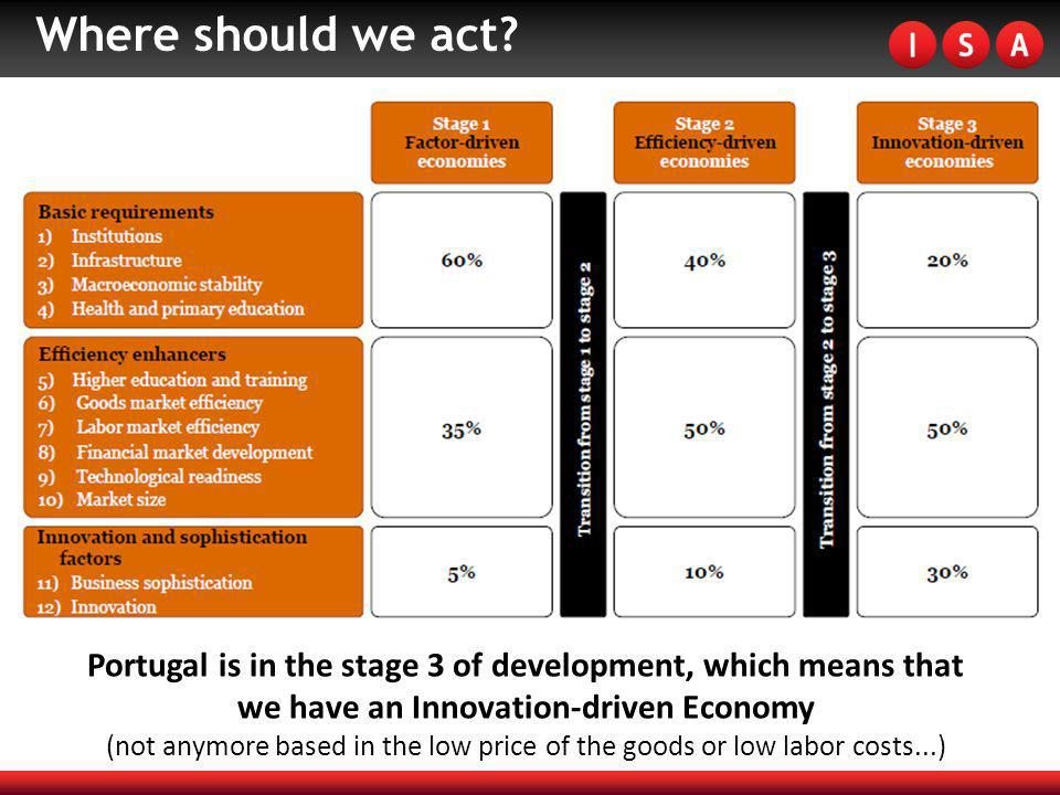 Where should we act? Portugal is in the stage 3 of development, which means that we have an Innovation-driven Economy (not anymore based in the low pr