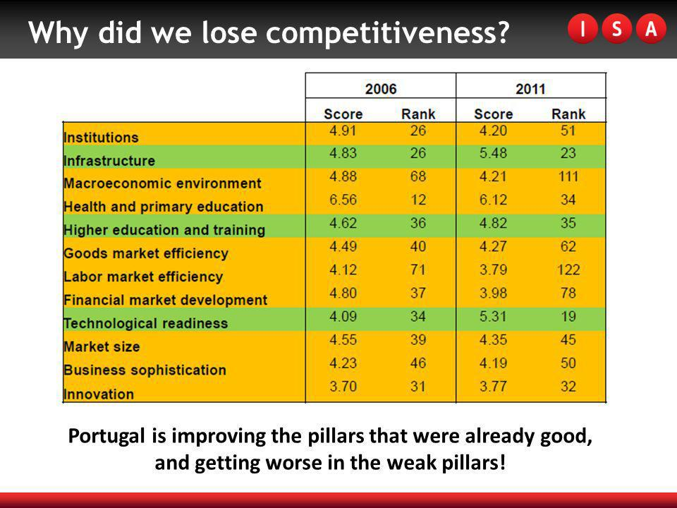 Why did we lose competitiveness? Portugal is improving the pillars that were already good, and getting worse in the weak pillars!